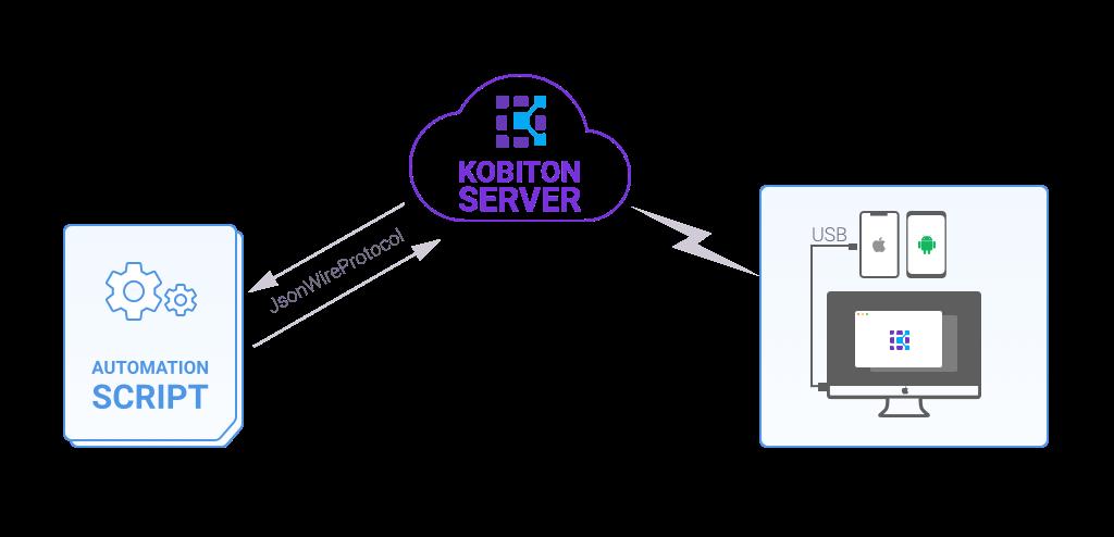 Kobiton, interworks, Appium, Java, java appium,