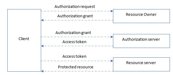 Cognito and OAuth2 Authorization Flow - InterWorks