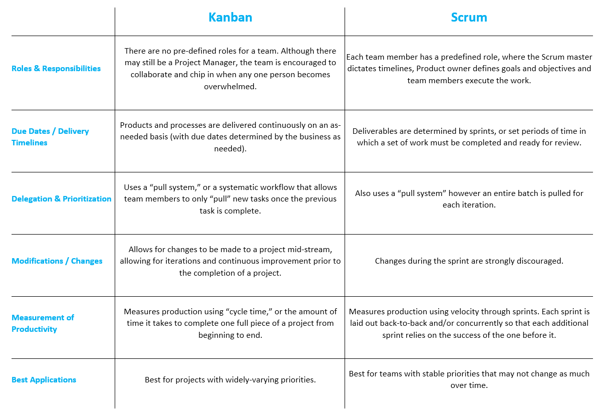Similarities in Scrum and Kanban