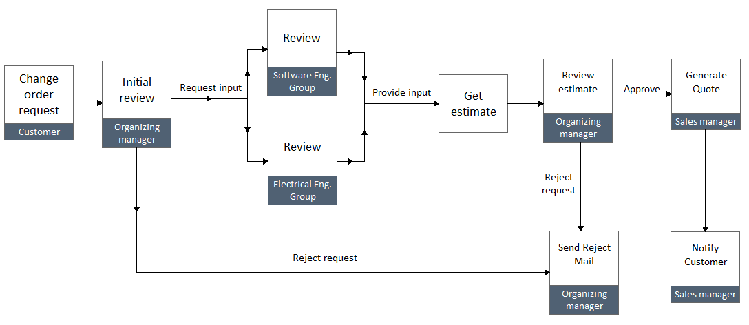 Sample change order process